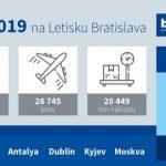 Takmer 2,3 milióna ľudí letelo v roku 2019 z Bratislavy